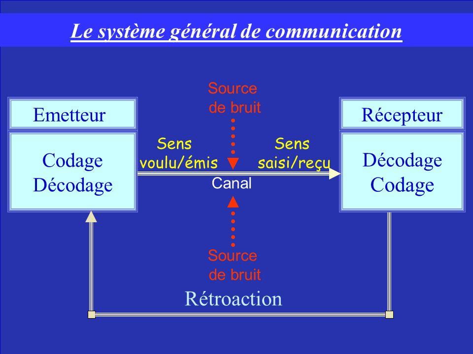 Sources de bruit : Distractions environnementales Problèmes lexicologies Messages contradictoires Différences culturelles Absence de rétroaction Effets de la position hiérarchique