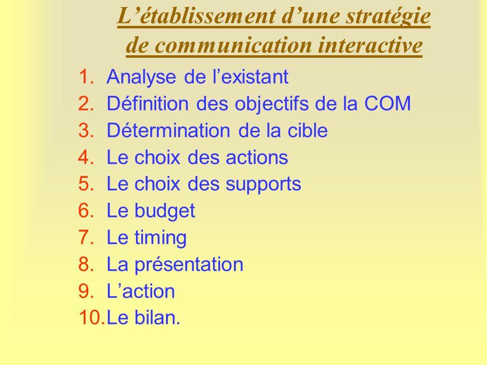 Les niveaux de communication au sein dune organisation 3 2 1 Organisation Communication