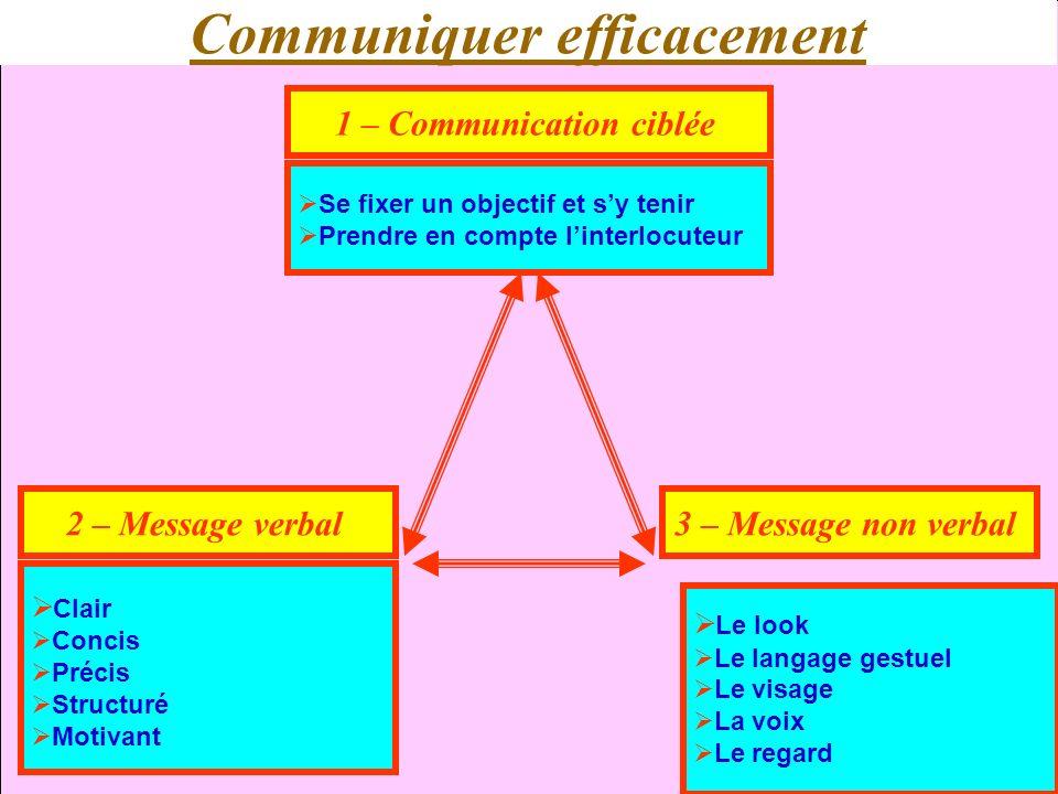 La communication interpersonnelle28 Limpact sur linterlocuteur Type de communicationPourcentage Le contenu du message15 % La voix35 % Message non verbal50 %