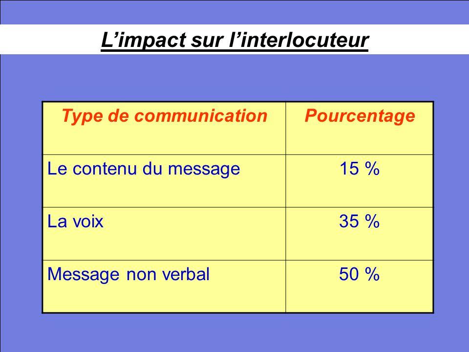 La communication interpersonnelle29 La conviction LA CONVICTION IDEES MOTS