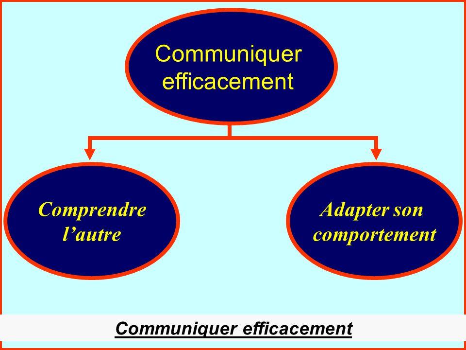 La communication interpersonnelle35 Adapter son comportement Adapter son comportement