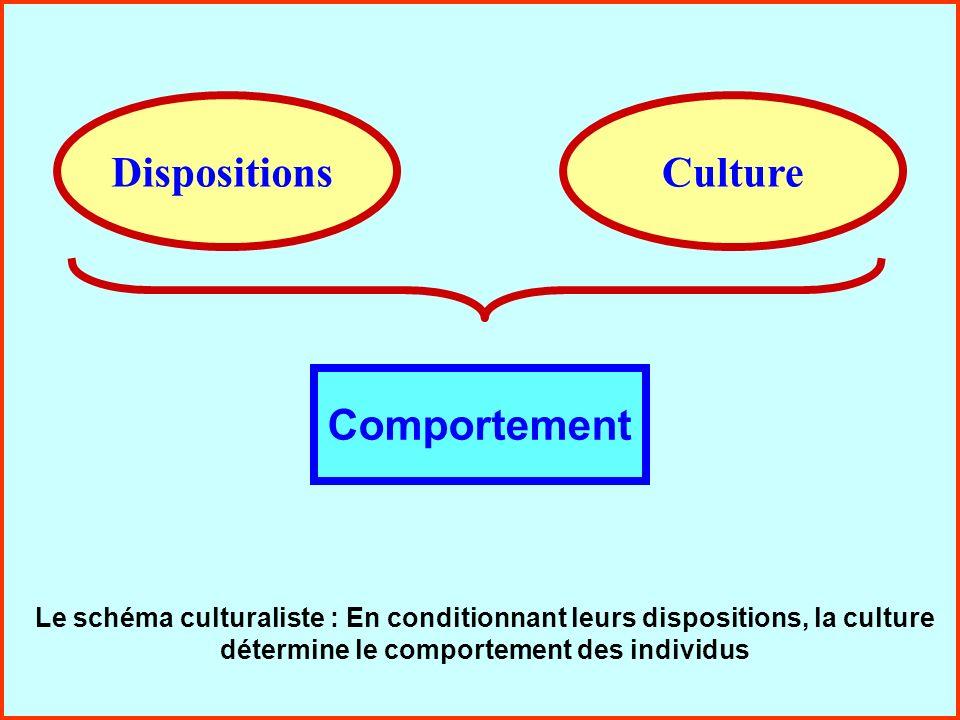 La communication interpersonnelle41 Approche résolution de problème DispositionsSituation Problème Comportement Meilleure solution Notre comportement est la réponse que nous apportons au problème que nous pose une situation
