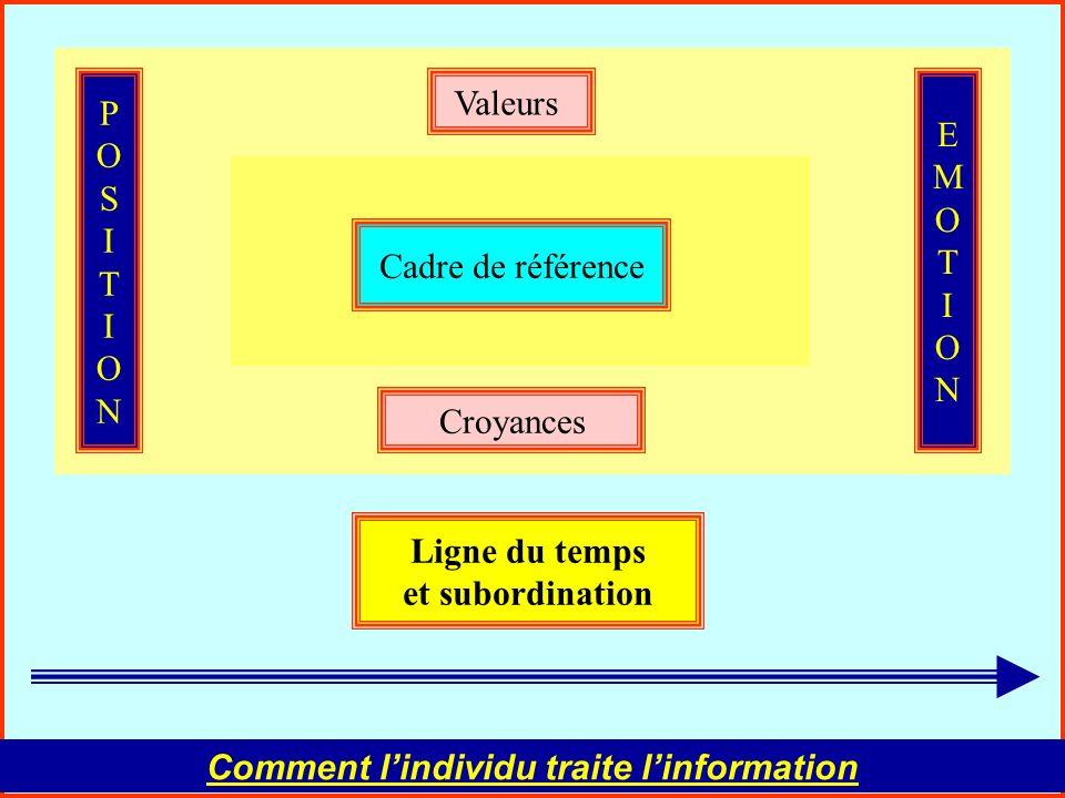 La communication interpersonnelle54 Comment lindividu exprime linformation Les trois registres de la PNL Pensée intérieure ou extérieure Emotion exprimée Comportement verbal et non verbal