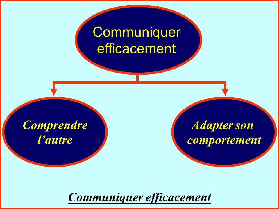 La communication interpersonnelle69 Communiquer efficacement Comprendre lautre Adapter son comportement Communiquer efficacement Communiquer efficacem