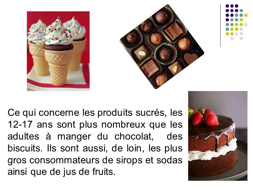 Ce qui concerne les produits sucrés, les 12-17 ans sont plus nombreux que les adultes à manger du chocolat, des biscuits.