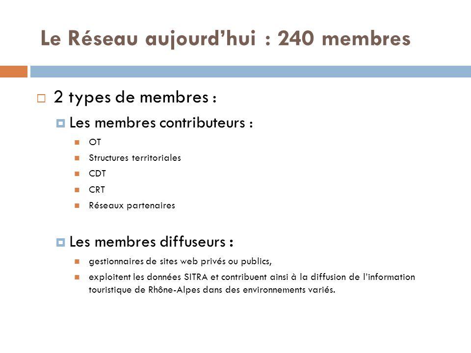 Le Réseau aujourdhui : 240 membres 2 types de membres : Les membres contributeurs : OT Structures territoriales CDT CRT Réseaux partenaires Les membre