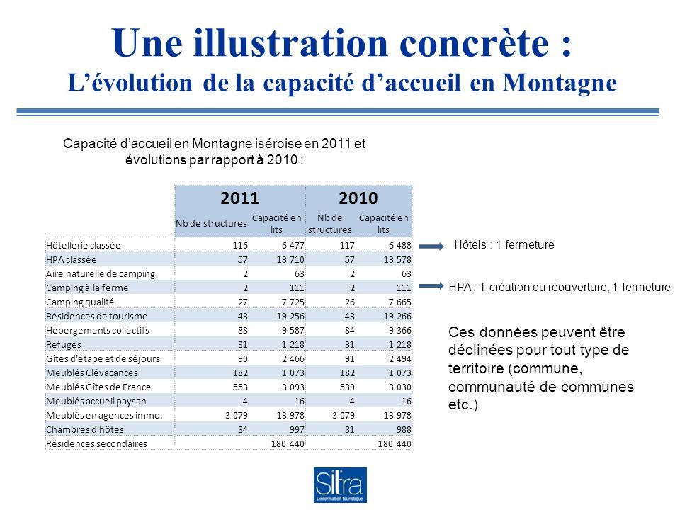 Une illustration concrète : Lévolution de la capacité daccueil en Montagne 20112010 Nb de structures Capacité en lits Nb de structures Capacité en lit