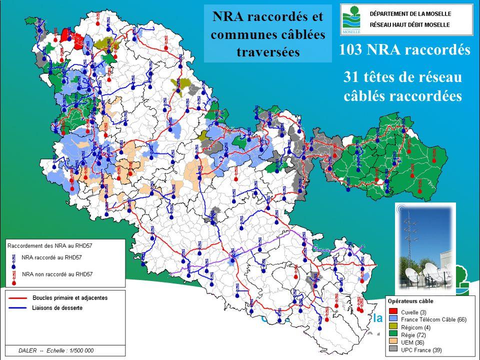 Conseil Général de la Moselle à vos côtés 31 têtes de réseau câblés raccordées 103 NRA raccordés NRA raccordés et communes câblées traversées