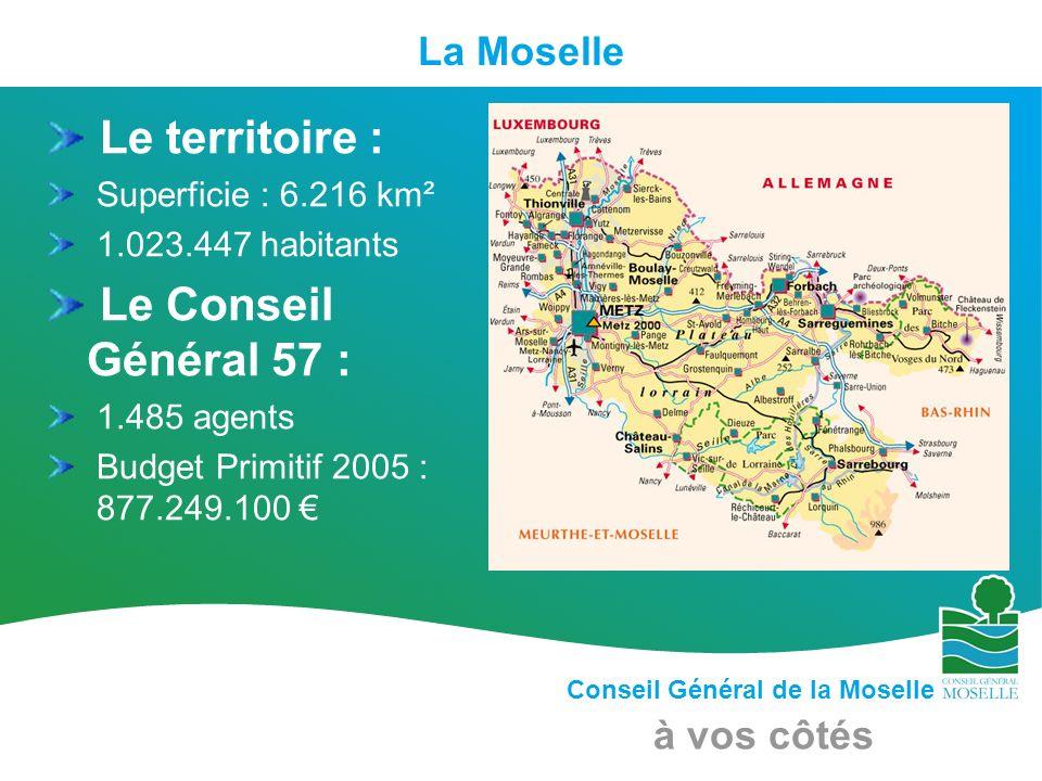 Conseil Général de la Moselle à vos côtés Le territoire : Superficie : 6.216 km² 1.023.447 habitants Le Conseil Général 57 : 1.485 agents Budget Primi