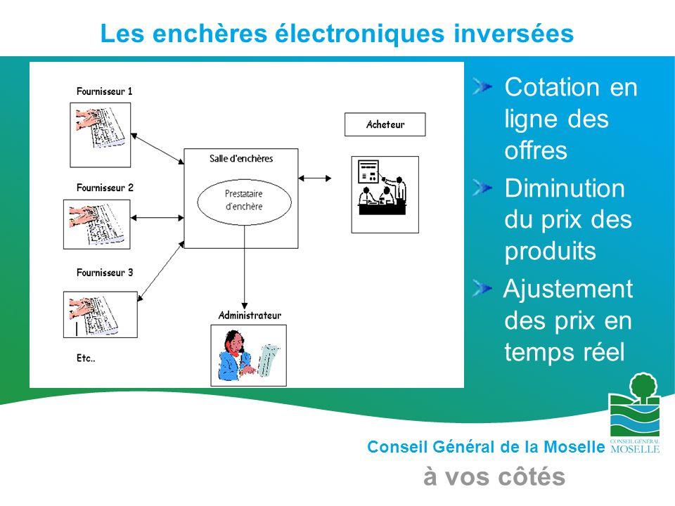 Conseil Général de la Moselle à vos côtés Les enchères électroniques inversées Cotation en ligne des offres Diminution du prix des produits Ajustement