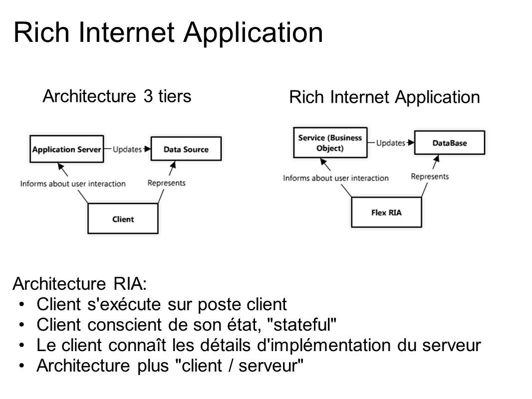 Rich Internet Application Architecture 3 tiers Architecture RIA: Client s'exécute sur poste client Client conscient de son état,