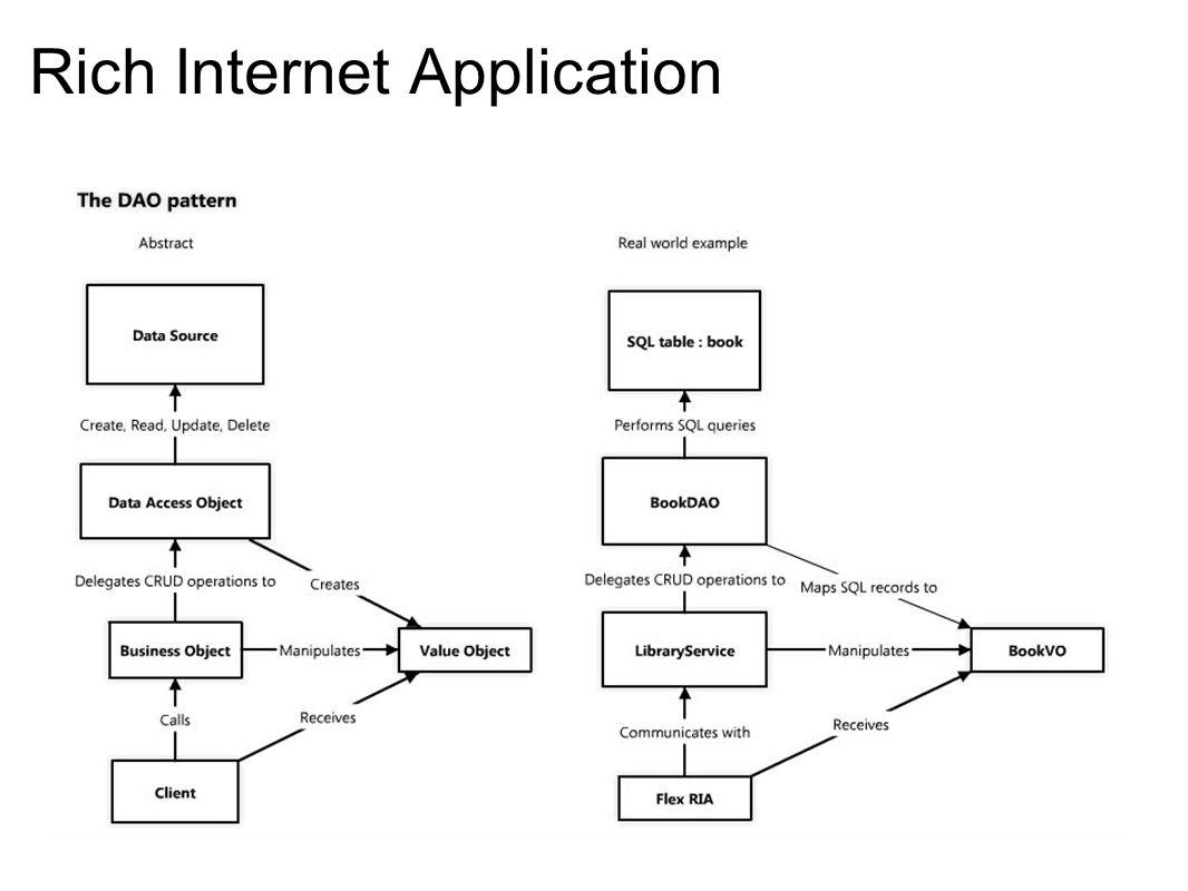 Le client (RIA Flex) communique avec : L API du service (parfois, directement DAOs) Les VOs / DTOs Mais de quelle manière ?