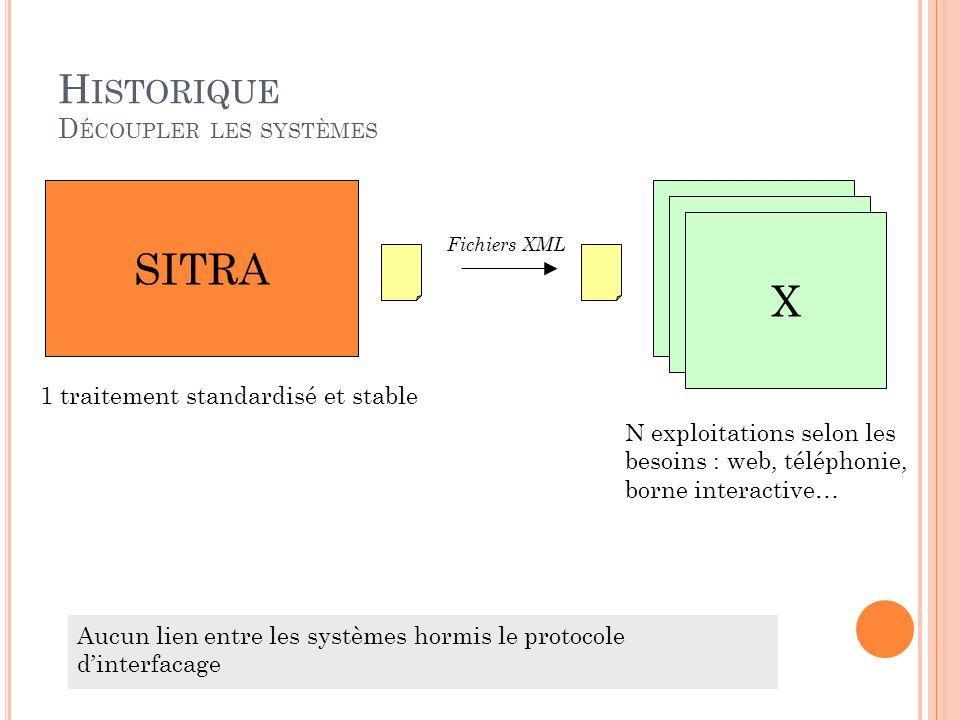 H ISTORIQUE D ÉCOUPLER LES SYSTÈMES SITRAX X X 1 traitement standardisé et stable Fichiers XML Aucun lien entre les systèmes hormis le protocole dinte