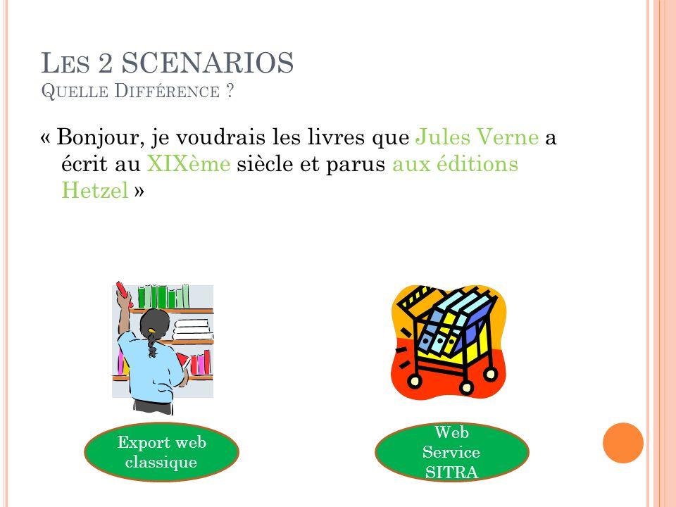 L ES 2 SCENARIOS Q UELLE D IFFÉRENCE ? « Bonjour, je voudrais les livres que Jules Verne a écrit au XIXème siècle et parus aux éditions Hetzel » Expor