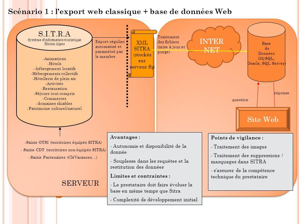Client SERVEUR S.I.T.R.A Système dinformation touristique Rhône Alpes -Animations -Hôtels --hébergement locatifs -Hébergements collectifs -Hôtellerie