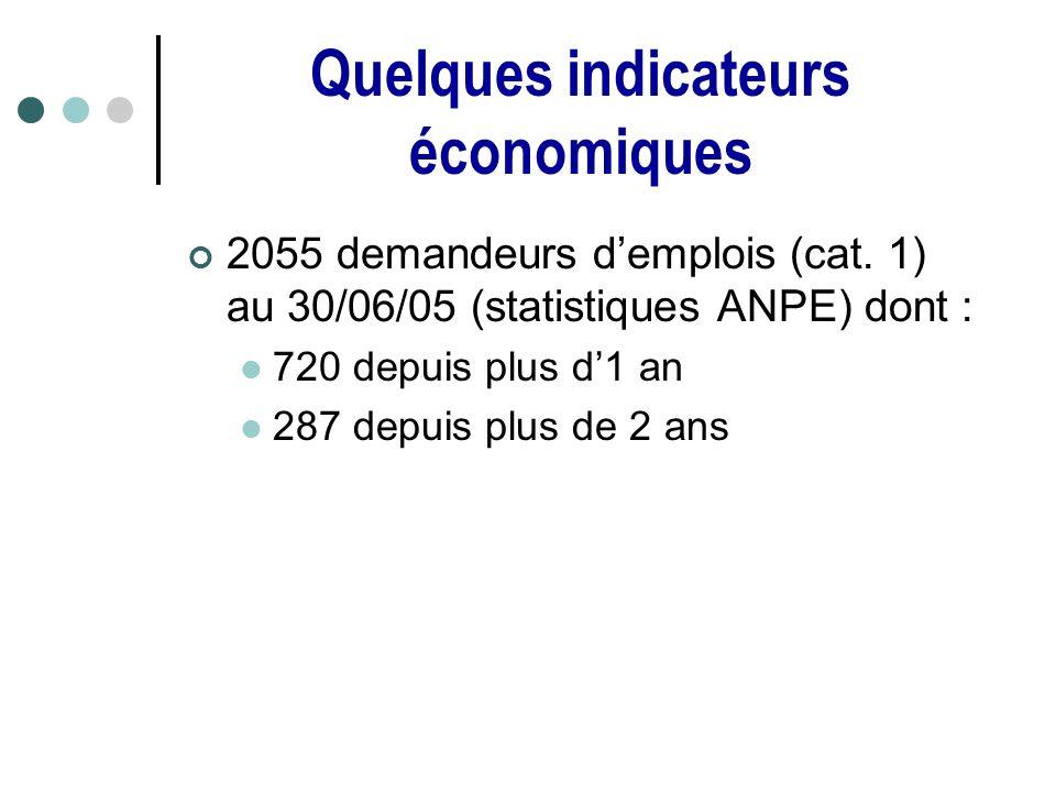 Quelques indicateurs économiques 2055 demandeurs demplois (cat.