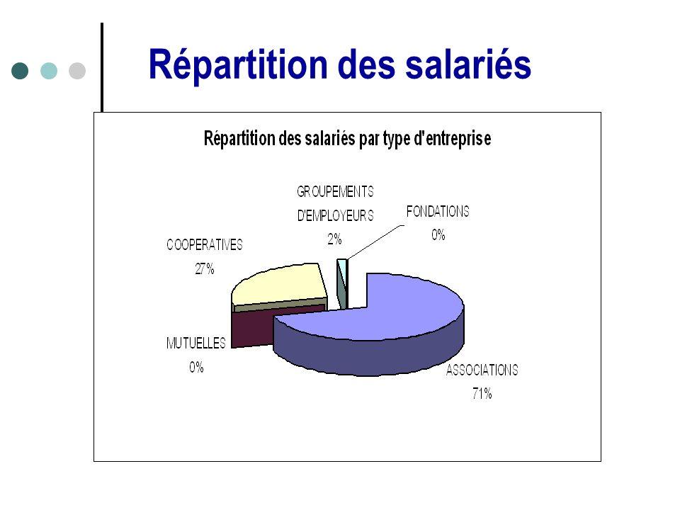 Répartition des salariés