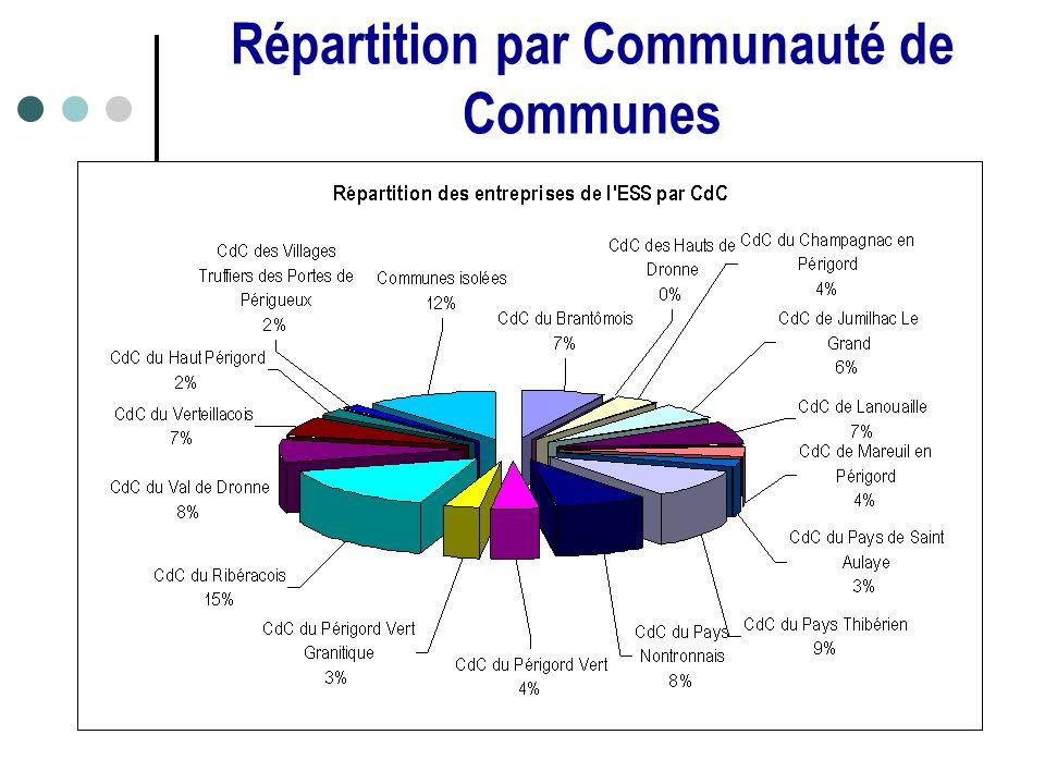 Répartition par Communauté de Communes