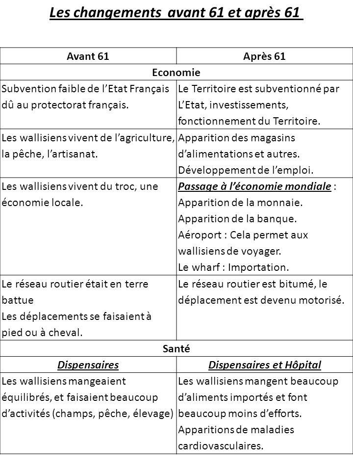 Avant 61Après 61 Economie Subvention faible de lEtat Français dû au protectorat français.