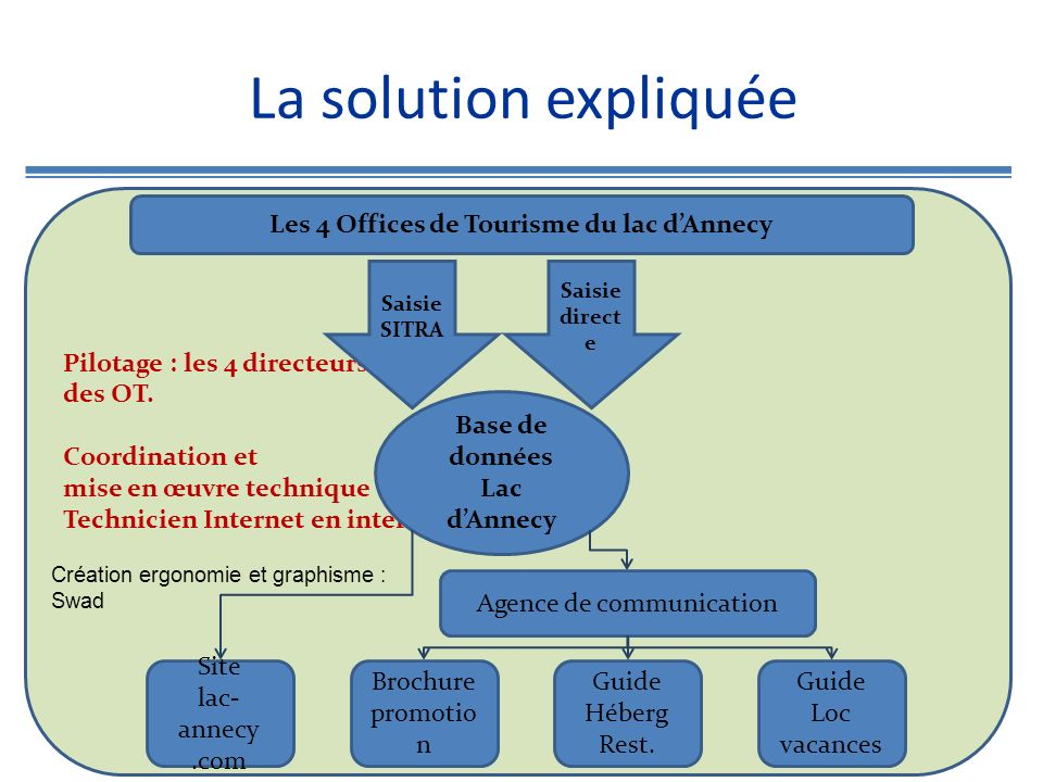 Pilotage : les 4 directeurs des OT. Coordination et mise en œuvre technique : Technicien Internet en interne La solution expliquée Base de données Lac