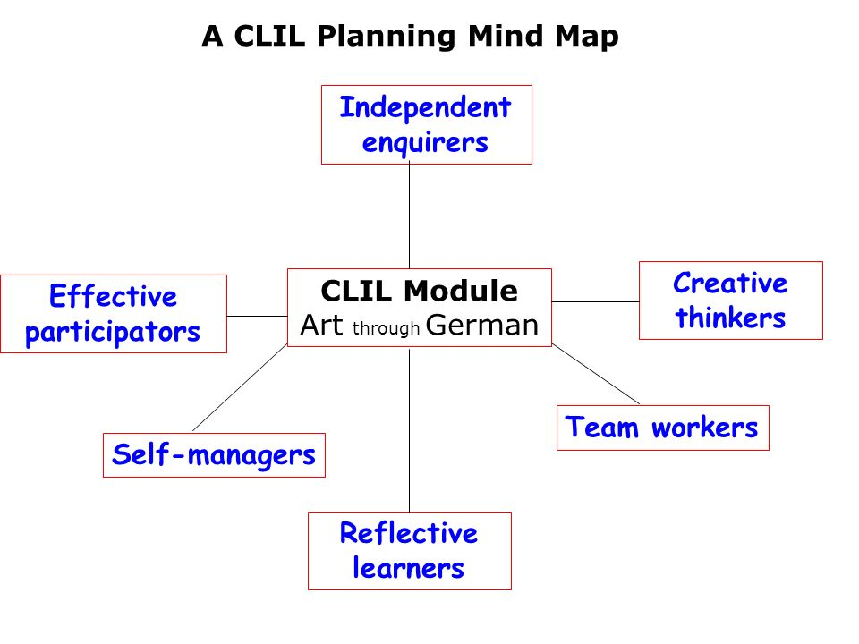 Independent enquirers Effective participators Reflective learners Creative thinkers CLIL Module Art through German A CLIL Planning Mind Map Self-manag