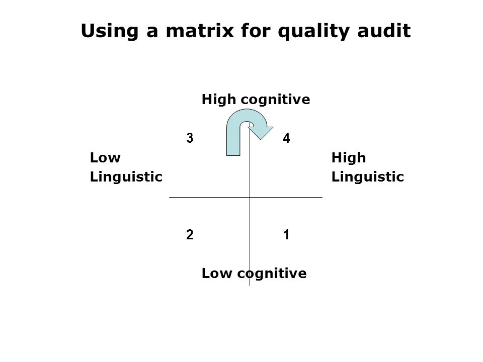 Using a matrix for quality audit High cognitive 34 LowHighLinguistic 21 Low cognitive