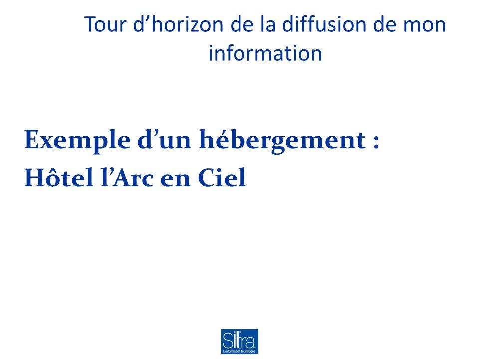 Tour dhorizon de la diffusion de mon information Exemple dun hébergement : Hôtel lArc en Ciel