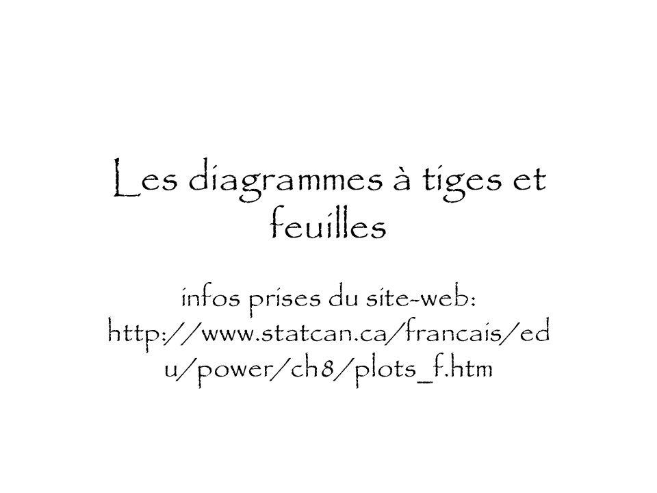 Les diagrammes à tiges et feuilles infos prises du site-web: http://www.statcan.ca/francais/ed u/power/ch8/plots_f.htm