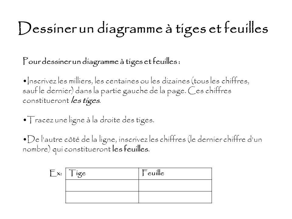 Dessiner un diagramme à tiges et feuilles Pour dessiner un diagramme à tiges et feuilles : Inscrivez les milliers, les centaines ou les dizaines (tous