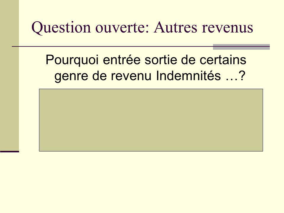 Question ouverte: Autres revenus Pourquoi entrée sortie de certains genre de revenu Indemnités …? PCQ linclusion à 3a) diminue ou annule le crédit pou