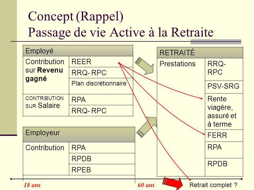 Concept (Rappel) Passage de vie Active à la Retraite Employé Contribution sur Revenu gagné REER RRQ- RPC Plan discrétionnaire CONTRIBUTION SUR Salaire