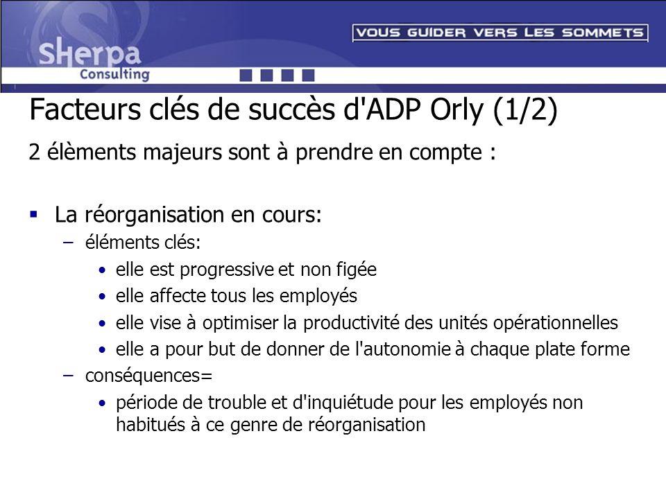 Facteurs clés de succès d'ADP Orly (1/2) La réorganisation en cours: –éléments clés: elle est progressive et non figée elle affecte tous les employés