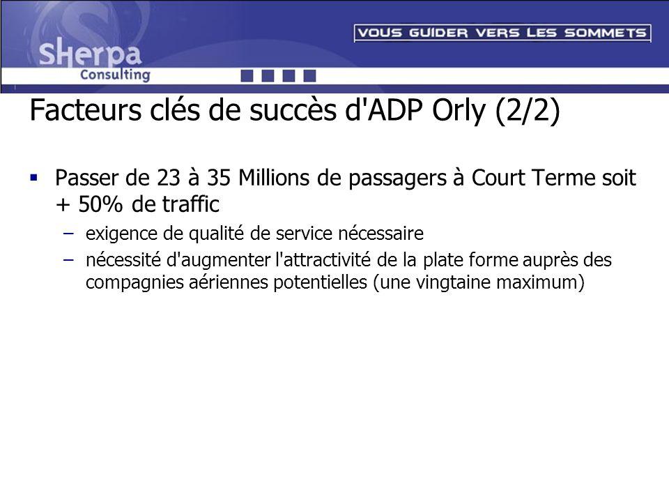 Facteurs clés de succès d'ADP Orly (2/2) Passer de 23 à 35 Millions de passagers à Court Terme soit + 50% de traffic –exigence de qualité de service n
