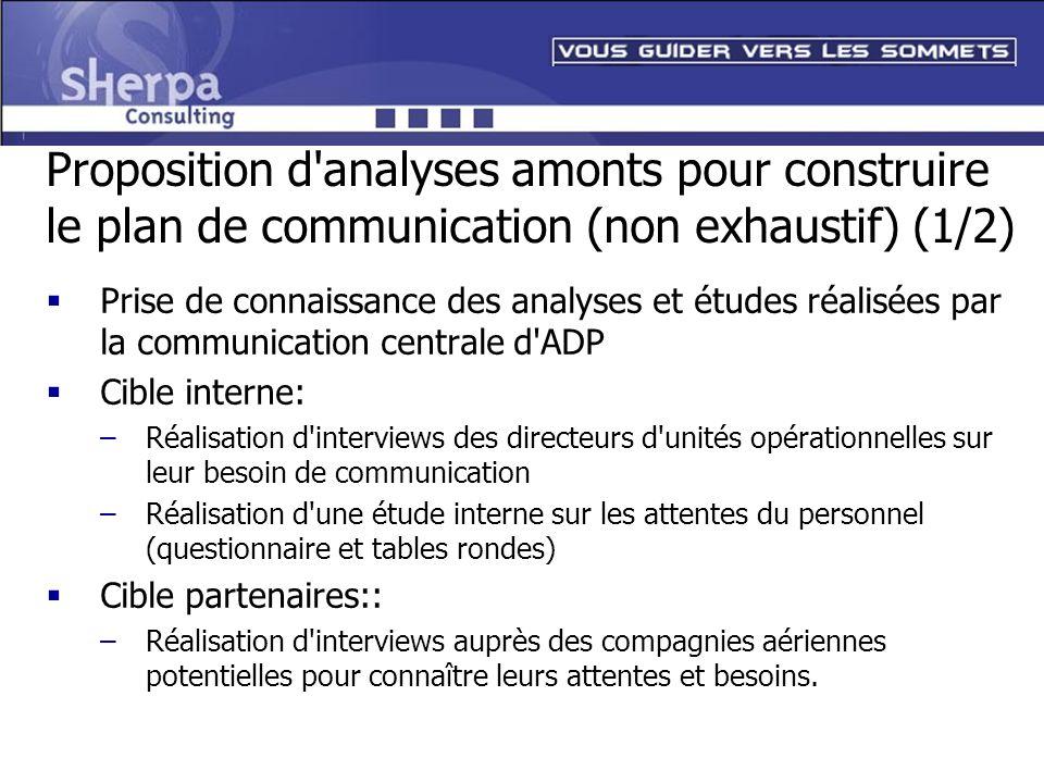 Proposition d'analyses amonts pour construire le plan de communication (non exhaustif) (1/2) Prise de connaissance des analyses et études réalisées pa