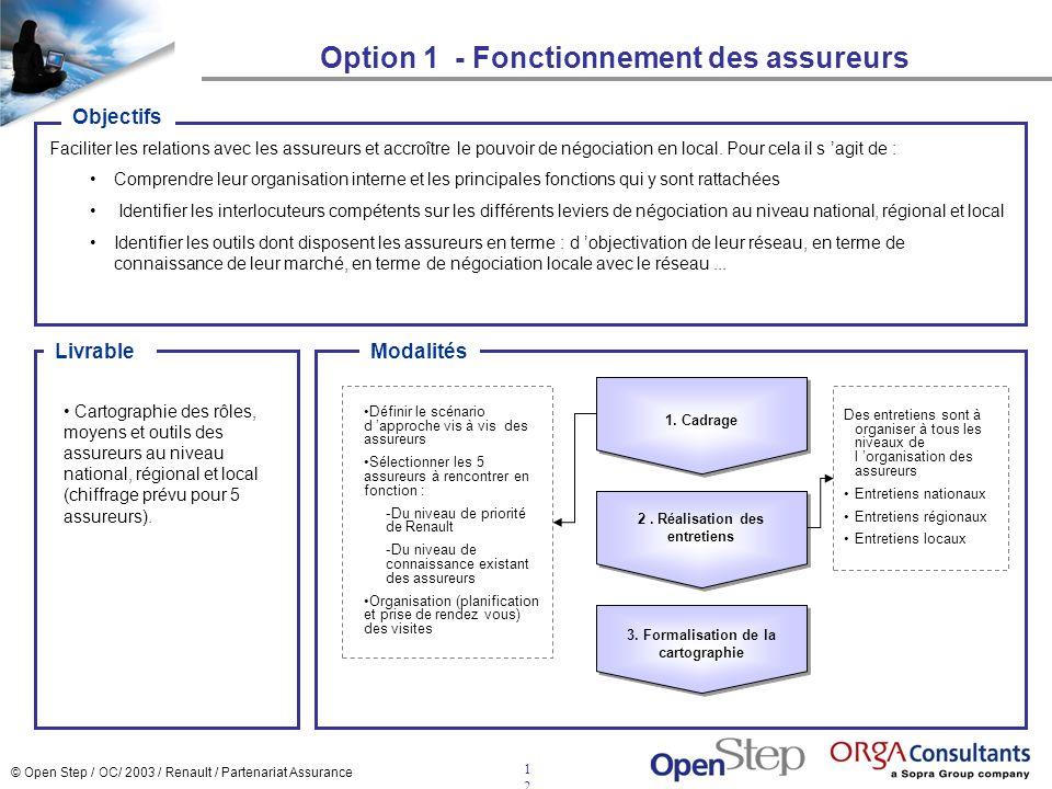 © Open Step / OC/ 2003 / Renault / Partenariat Assurance 1212 Option 1 - Fonctionnement des assureurs Faciliter les relations avec les assureurs et ac