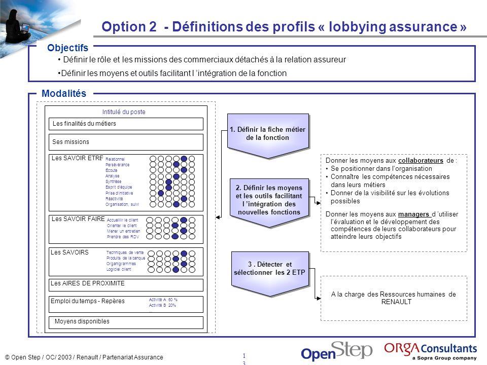 © Open Step / OC/ 2003 / Renault / Partenariat Assurance 1313 Option 2 - Définitions des profils « lobbying assurance » Définir le rôle et les mission