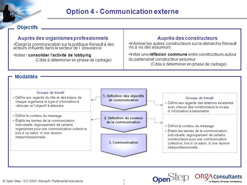 © Open Step / OC/ 2003 / Renault / Partenariat Assurance 1515 Auprès des organismes professionnelsAuprès des constructeurs 3. Communication 2. Définit