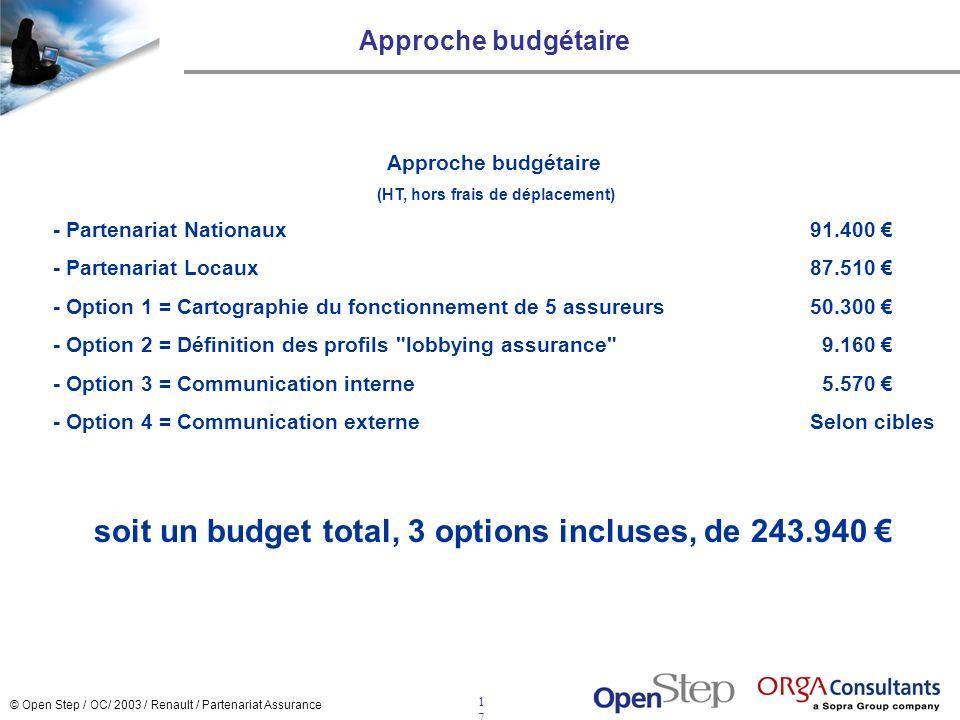 © Open Step / OC/ 2003 / Renault / Partenariat Assurance 1717 Approche budgétaire (HT, hors frais de déplacement) - Partenariat Nationaux91.400 - Part