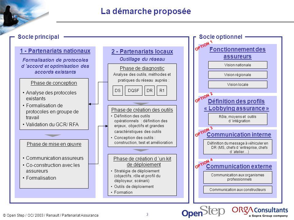 © Open Step / OC/ 2003 / Renault / Partenariat Assurance 4 1 - Partenariats nationaux (1/3) 1-1 - Définition du périmètre du partenariat cible pour Renault 2-2 Co-construction du protocole avec chaque assureur 3-1 - Plan de mise en œuvre des partenariats 3 - 2 Test au niveau local (Création d une success story) 4 - Formalisation de 2 approches nationales partenariales 1-2 - Fixation du périmètre du partenariat spécifique par assureur 2-1 - Communication personnalisée par assureur 1 - PHASE DE CONCEPTION 2 - PHASE DE MISE EN OEUVRE APPROCHE GLOABLE EN CHAMBRE Définir et mettre en place un protocole d accord différencié et unique par assureur Apporter des points damélioration aux protocoles existants Objectifs Ordonnancement des différentes étapes Livrable Maquette protocole assureur 1 Maquette protocole assureur 2 Validation GCR / RFA APPROCHE PARTICULIERE PAR ASSUREUR Formalisation d une approche partenariale avec 2 assureurs Ces approches partenariales auront fait l objet au préalable d un test au niveau local.