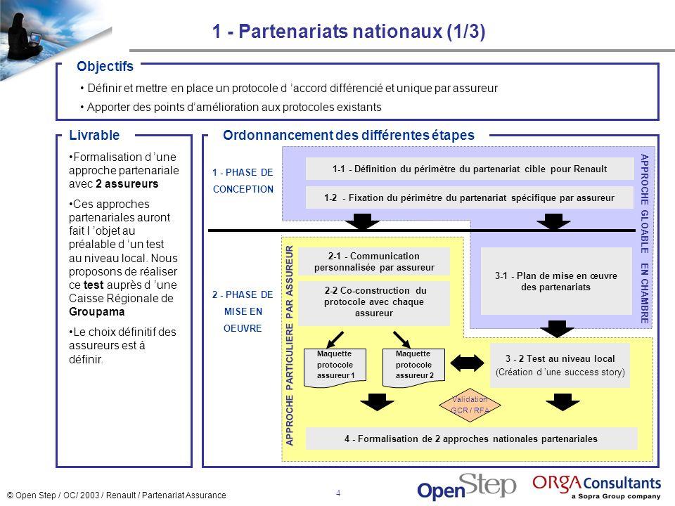 © Open Step / OC/ 2003 / Renault / Partenariat Assurance 4 1 - Partenariats nationaux (1/3) 1-1 - Définition du périmètre du partenariat cible pour Re