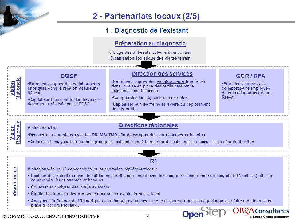 © Open Step / OC/ 2003 / Renault / Partenariat Assurance 8 2 - Partenariats locaux (2/5) 1. Diagnostic de lexistant R1 Visites auprès de 10 concession