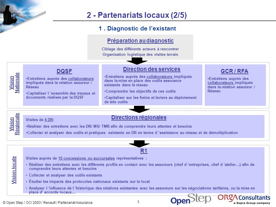 © Open Step / OC/ 2003 / Renault / Partenariat Assurance 9 2 - Partenariats locaux (3/5) 2.