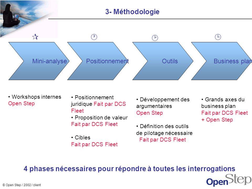 © Open Step / 2002 / client 3- Méthodologie Mini-analyse Positionnement Outils Business plan 4 phases nécessaires pour répondre à toutes les interroga