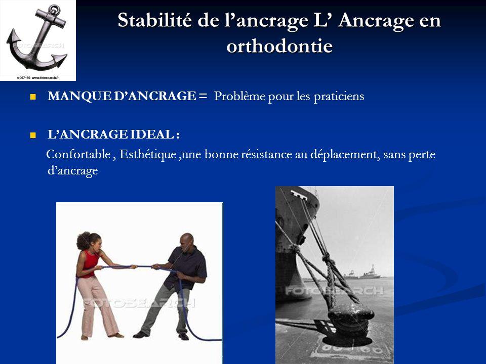 Stabilité de lancrage L Ancrage en orthodontie MANQUE DANCRAGE = Problème pour les praticiens LANCRAGE IDEAL : Confortable, Esthétique,une bonne résis