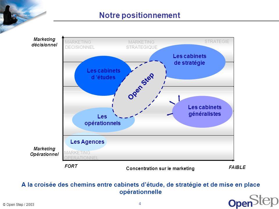 © Open Step / 2003 4 STRATEGIE MARKETING STRATEGIQUE Notre positionnement FORT FAIBLE Marketing Opérationnel Marketing décisionnel Concentration sur l