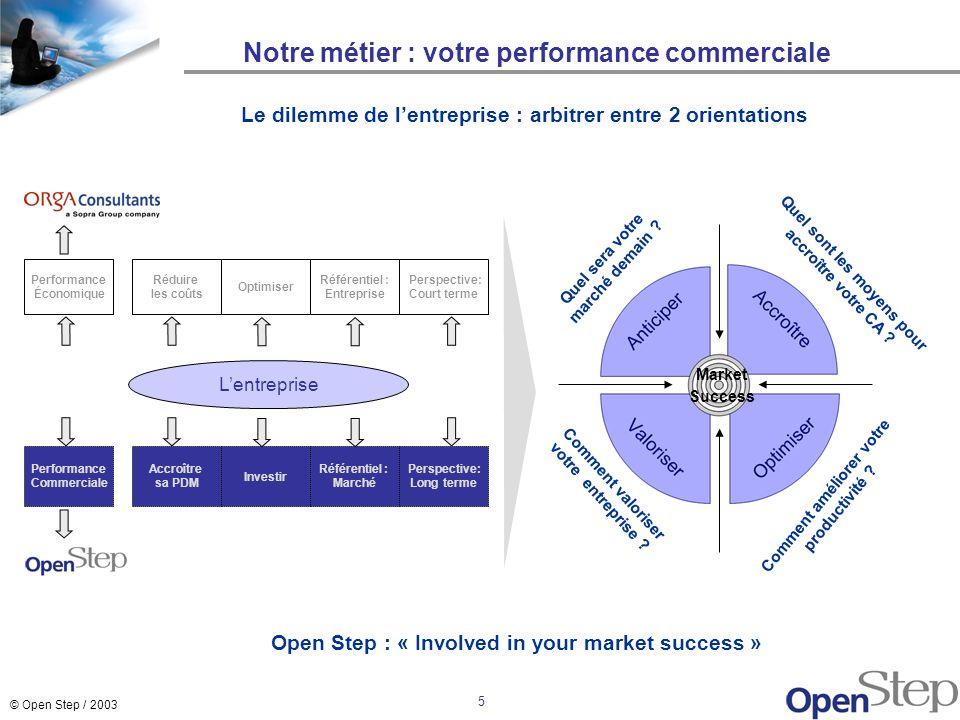 © Open Step / 2003 5 Notre métier : votre performance commerciale Quel sont les moyens pour accroître votre CA ? Market Success Quel sera votre marché