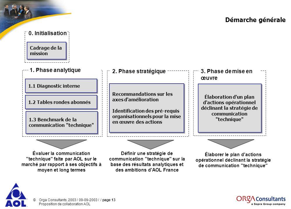 ©Orga Consultants, 2003 / 09-09-2003 / / page 13 Proposition de collaboration AOL Démarche générale Définir une stratégie de communication