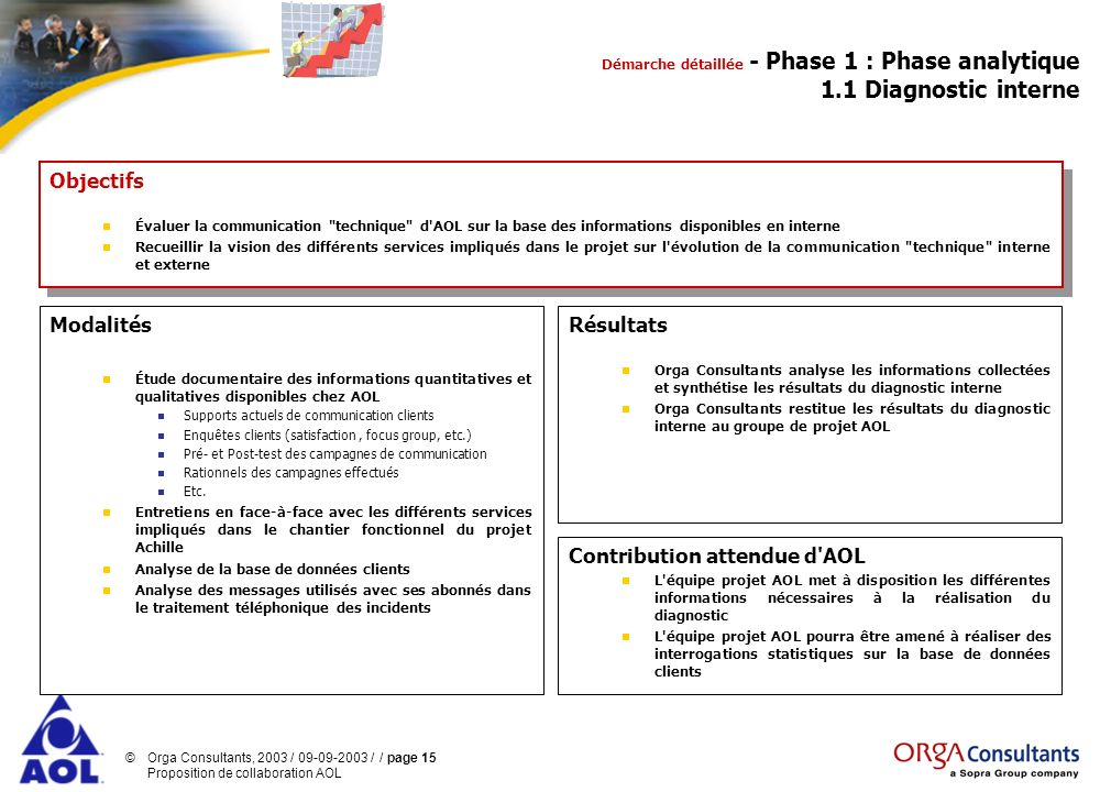 ©Orga Consultants, 2003 / 09-09-2003 / / page 15 Proposition de collaboration AOL Modalités Étude documentaire des informations quantitatives et quali