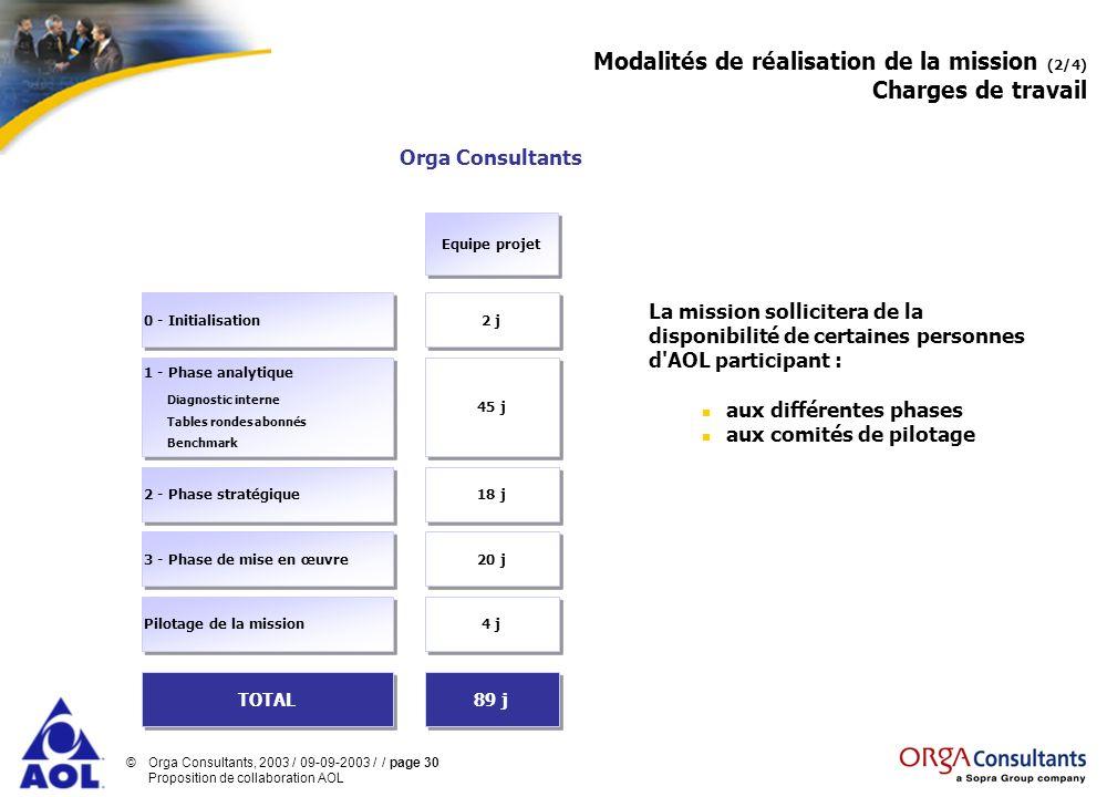 ©Orga Consultants, 2003 / 09-09-2003 / / page 30 Proposition de collaboration AOL Modalités de réalisation de la mission (2/4) Charges de travail Equi