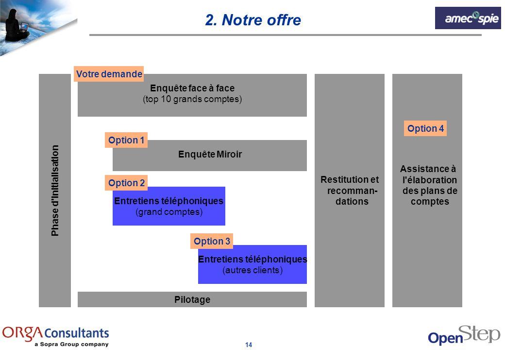 14 2. Notre offre Phase d'initialisation Enquête face à face (top 10 grands comptes) Enquête Miroir Entretiens téléphoniques (grand comptes) Entretien